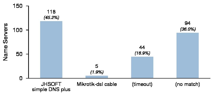 DNS · Survey · October 2010
